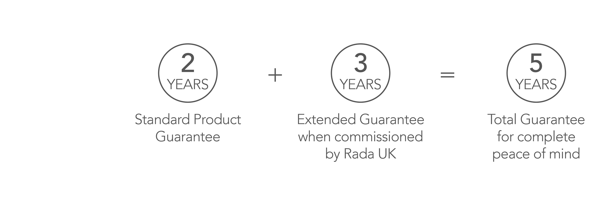 UK product guarantee extension